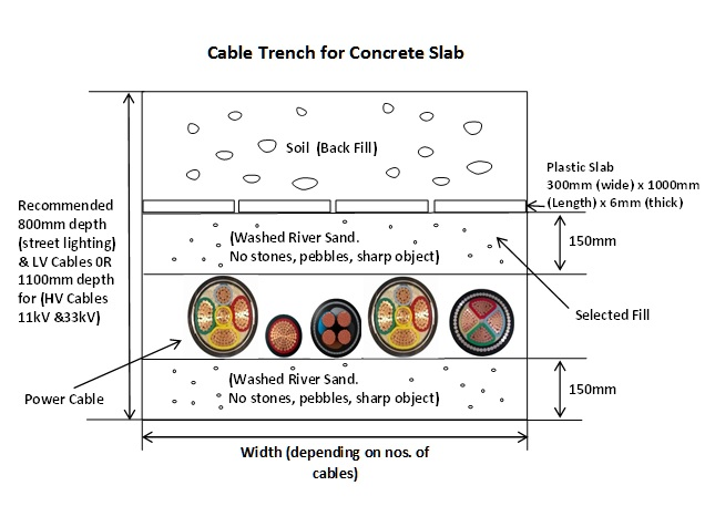 Cable Trench for Concrete Slab
