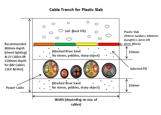 Cable Trench for Plastic Cable Slab